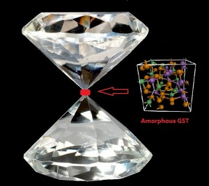 This illustration by Johns Hopkins doctoral student Ming Xu depicts the shape of diamond tips used to apply pressure that uncovered important new properties in the memory allow GST. The smaller insert represents the atomic structure of amorphous GST.