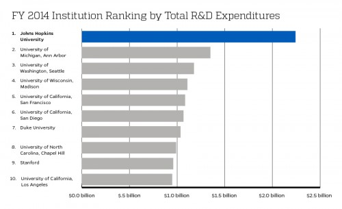 Chart showing Johns Hopkins leading all institutions in R&D spending in FY2014