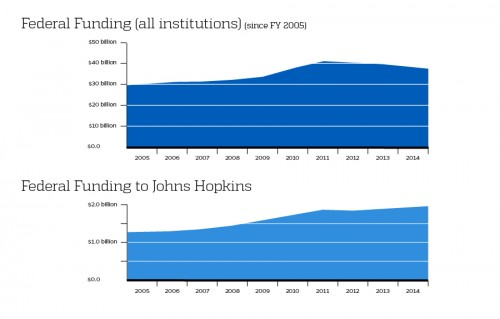 Chart showing federal funding for R&D at Johns Hopkins and at all institutions over time.
