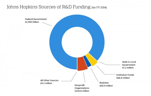 Chart breaking down the sources of total JHU R&D spending in FY2014